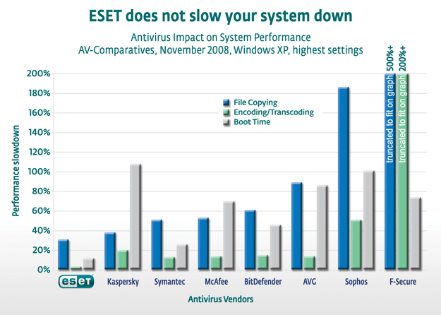 ESET does not slow your system down
