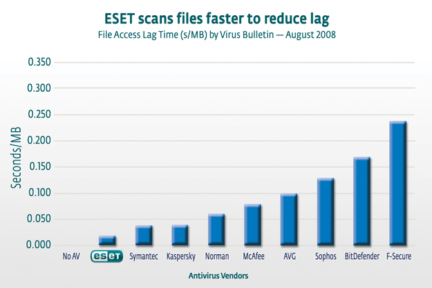 ESET Scans Files Faster to Reduce Lag