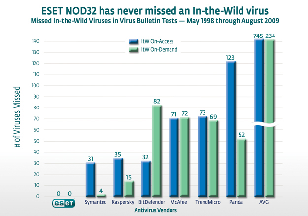 ESET Has Never Missed an In-the-Wild Virus