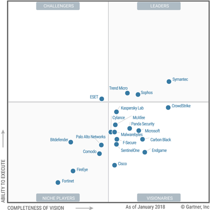 Gartner 2018 Magic Quadrant - scheme